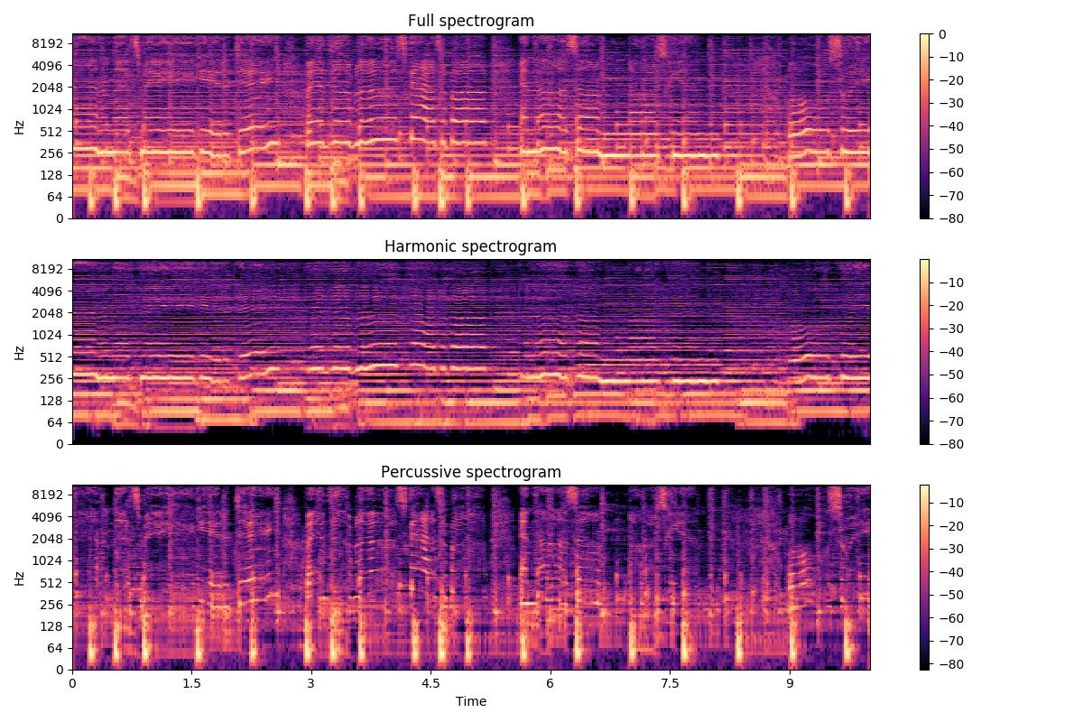 Harmonic-percussive source separation — librosa-gallery 0 1