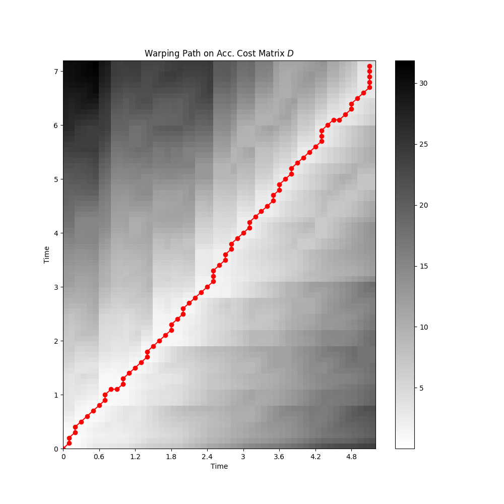 Music Synchronization with Dynamic Time Warping — librosa-gallery